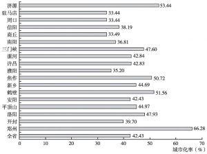 图3 2012年河南省各地区城镇化发展水平比较