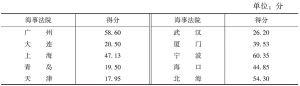 表1 海事法院透明度总体测评结果(满分:100分)