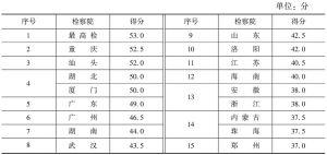 表2 全部被测评人民检察院透明度总体结果(满分:100分)