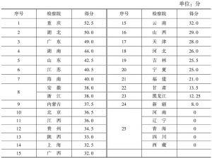 表3 省级人民检察院透明度总体测评结果(满分:100分)
