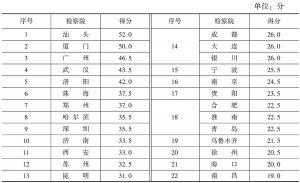 表4 较大的市的人民检察院的总体测评结果(总分:100分)