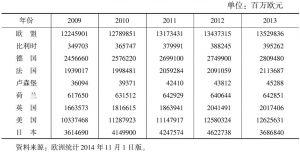 表4-3 发达国家国内生产总值比较
