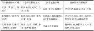 表3-1 中国当今和潜在的移民热点地区