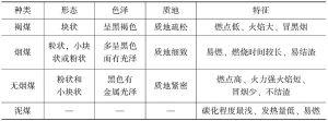 表1-2 煤的分类