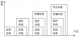 图2-2 数字期刊产业价值传递过程