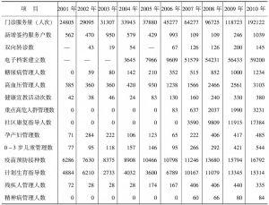 表2-8 2001~2010年玉林社区卫生服务中心服务能力状况