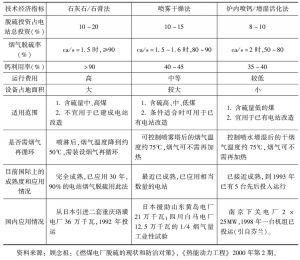 表3-37 三种脱硫方法技术经济指标的比较