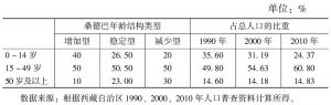 表1-4 西藏人口年龄构成及人口再生产类型