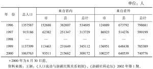 表3-3 新疆暂住人口统计<superscript>*</superscript>