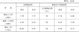 表2-11 清代各时期的粮食生产用地面积估计