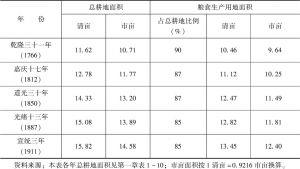 表2-11 清代各时期的粮食生产用地面积估计-续表