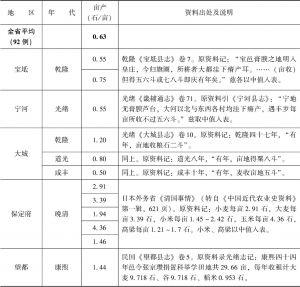 附表3-1 清代北方旱粮亩产量:直隶