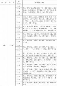 附表3-1 清代北方旱粮亩产量:直隶-续表1