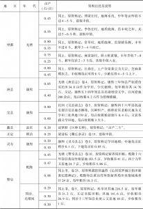附表3-1 清代北方旱粮亩产量:直隶-续表2