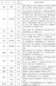 附表3-1 清代北方旱粮亩产量:直隶-续表3