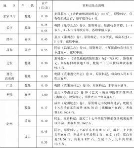 附表3-1 清代北方旱粮亩产量:直隶-续表4