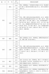 附表3-2 清代北方旱粮亩产量:山东-续表1