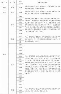 附表3-2 清代北方旱粮亩产量:山东-续表3