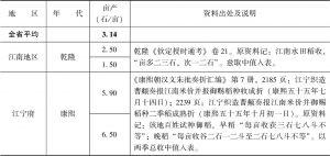 附表3-8 清代南方水稻亩产量:江苏