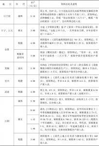 附表3-8 清代南方水稻亩产量:江苏-续表1