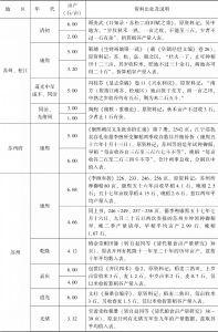 附表3-8 清代南方水稻亩产量:江苏-续表2