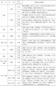 附表3-8 清代南方水稻亩产量:江苏-续表3
