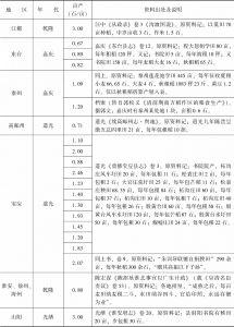 附表3-8 清代南方水稻亩产量:江苏-续表5