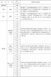 附表3-9 清代南方水稻亩产量:安徽