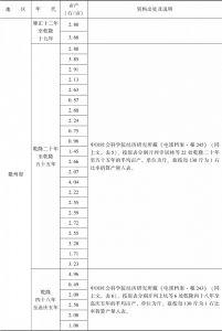 附表3-9 清代南方水稻亩产量:安徽-续表1
