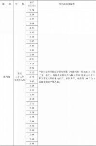 附表3-9 清代南方水稻亩产量:安徽-续表2