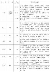 附表3-9 清代南方水稻亩产量:安徽-续表8