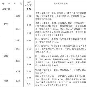 附表3-18 清代南方水稻亩产量:云南