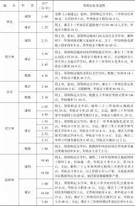 附表3-18 清代南方水稻亩产量:云南-续表1