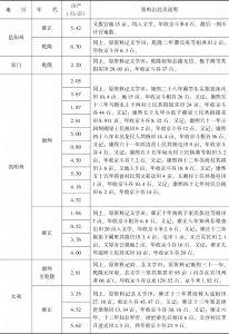 附表3-18 清代南方水稻亩产量:云南-续表2