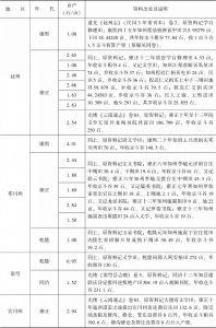 附表3-18 清代南方水稻亩产量:云南-续表3