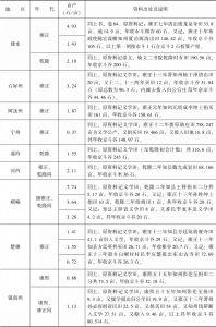 附表3-18 清代南方水稻亩产量:云南-续表4