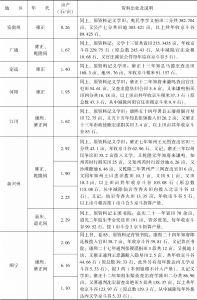 附表3-18 清代南方水稻亩产量:云南-续表5