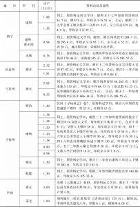 附表3-18 清代南方水稻亩产量:云南-续表6