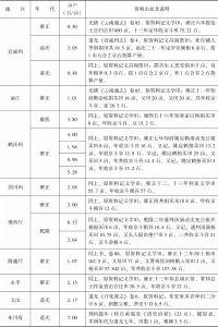 附表3-18 清代南方水稻亩产量:云南-续表7