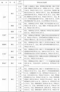 附表3-18 清代南方水稻亩产量:云南-续表8