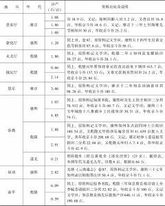 附表3-18 清代南方水稻亩产量:云南-续表9