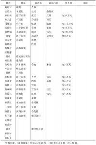 表7-14 厦门商务总会干部、会员-续表