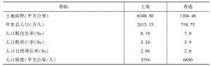 表1 沪港两地主要社会经济指标(2013年)