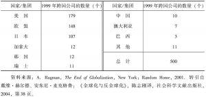 表4-1 巨型跨国公司的国别分布