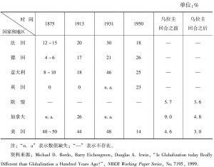 表5-1 主要发达国家制成品平均进口关税的演变