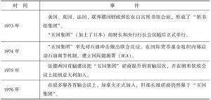 """表6-2 """"七国集团""""与国际经济政策的协调"""