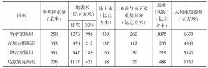 表2-1 中亚五国水资源(可更新量)概况