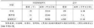 表4-13 黑龙江/阿穆尔流域中俄保护区统计