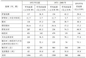 表7-1 吉尔吉斯斯坦主要流域水资源评估