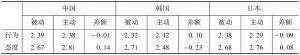 表4-1 中日韩三国社会距离情况汇总